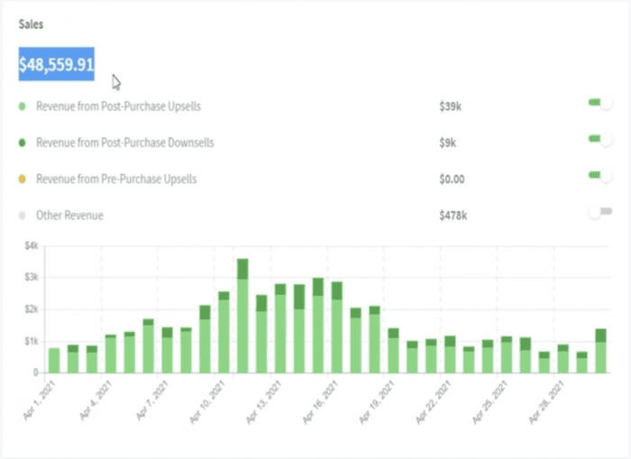 Winner's data dashboard showing $48,559 in upsell revenue for April.