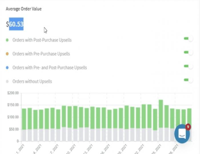 Winner's data dashboard showing $60 average order value.